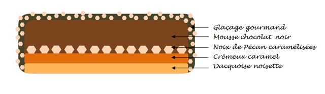 Schéma Choco-Cara aux noix de Pécan